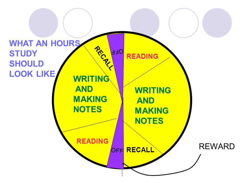 OFF READING WRITING AND ANDMAKINGNOTES RECALL READING WRITING AND ANDMAKINGNOTES RECALL REWARD OFF WHAT AN HOURS STUDY SHOULD LOOK LIKE