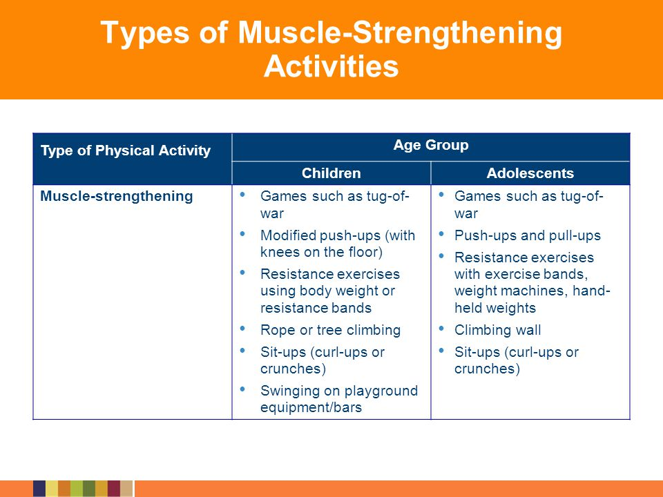 Types of Muscle-Strengthening Activities Type of Physical Activity Age Group ChildrenAdolescents Muscle-strengthening Games such as tug-of- war Modifi