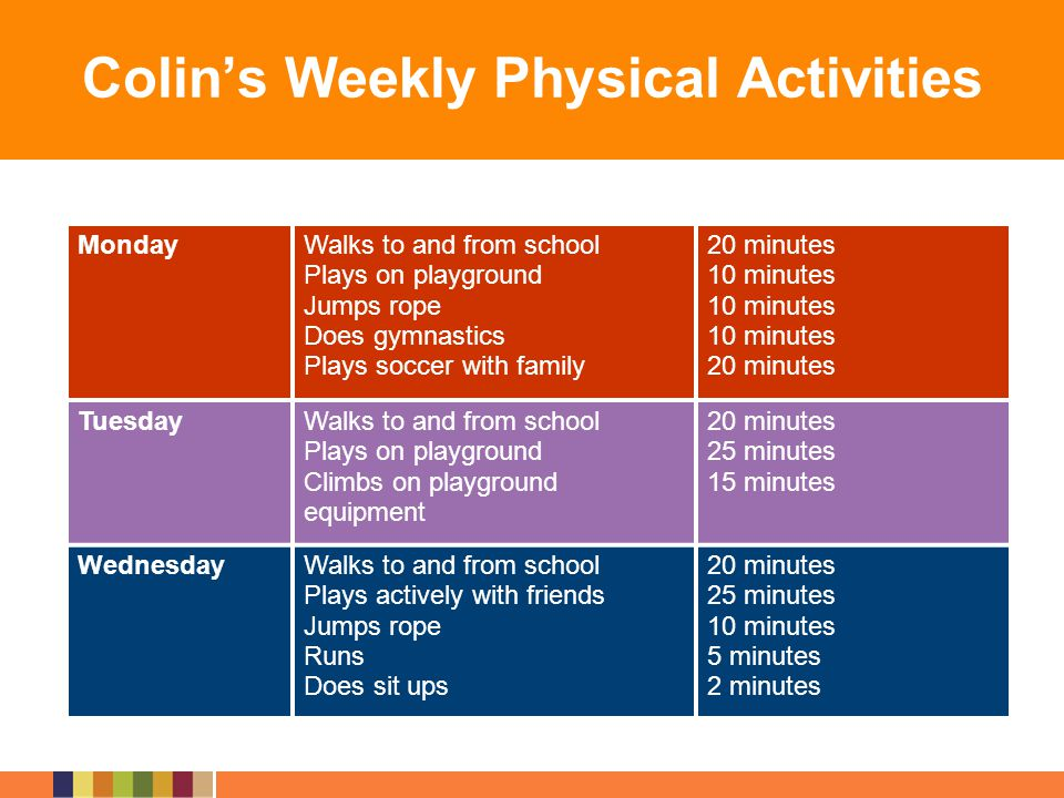 Colins Weekly Physical Activities MondayWalks to and from school Plays on playground Jumps rope Does gymnastics Plays soccer with family 20 minutes 10