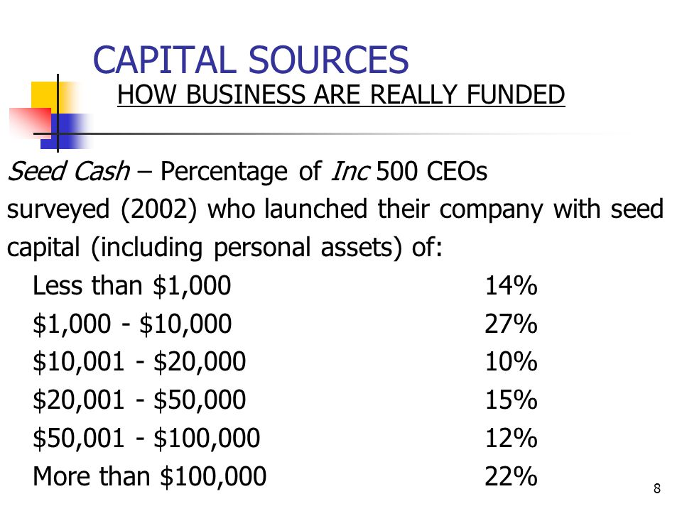8 CAPITAL SOURCES HOW BUSINESS ARE REALLY FUNDED Seed Cash – Percentage of Inc 500 CEOs surveyed (2002) who launched their company with seed capital (including personal assets) of: Less than $1,00014% $1,000 - $10,00027% $10,001 - $20,00010% $20,001 - $50,00015% $50,001 - $100,00012% More than $100,00022%