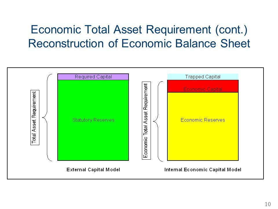 Economic Total Asset Requirement (cont.) Reconstruction of Economic Balance Sheet 10