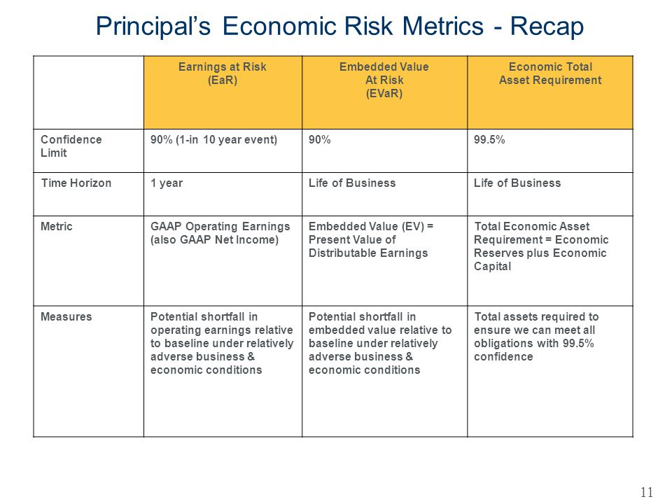 Principals Economic Risk Metrics - Recap Earnings at Risk (EaR) Embedded Value At Risk (EVaR) Economic Total Asset Requirement Confidence Limit 90% (1