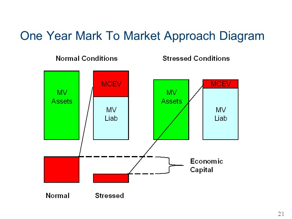 One Year Mark To Market Approach Diagram 21