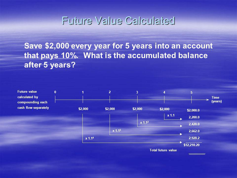 Future Value Calculated Future value calculated by compounding each cash flow separately Time (years) 0 1 2 34 5 $2,000 $2,000.0 2,200.0 2,420.0 2,662