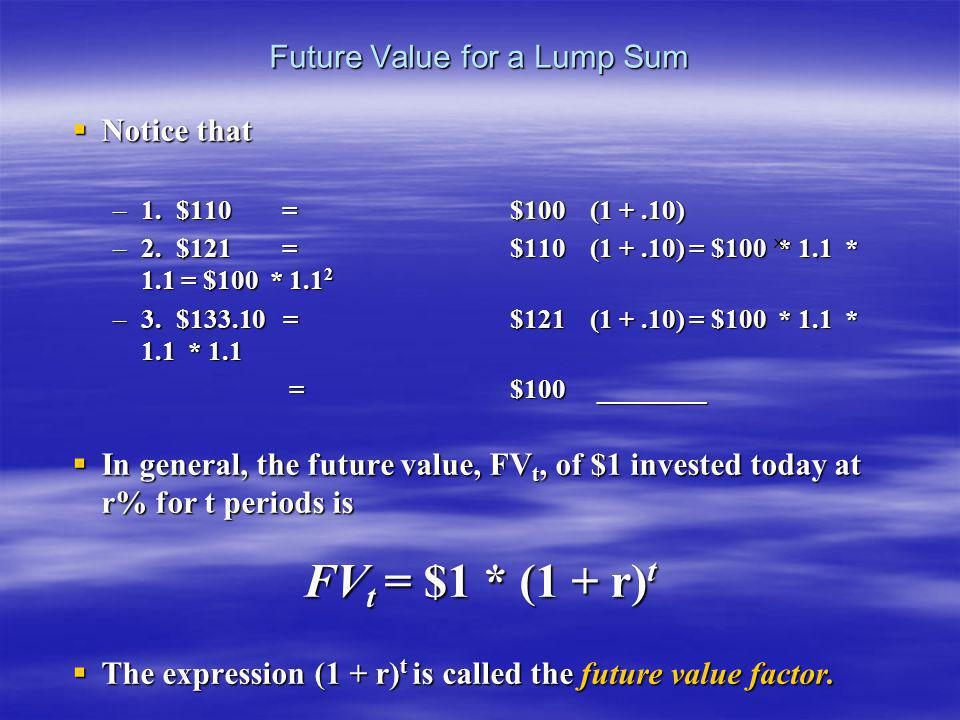 Notice that Notice that –1.$110 = $100 (1 +.10) –2.$121 = $110 (1 +.10) = $100 * 1.1 * 1.1 = $100 * 1.1 2 –3.$133.10 = $121 (1 +.10) = $100 * 1.1 * 1.