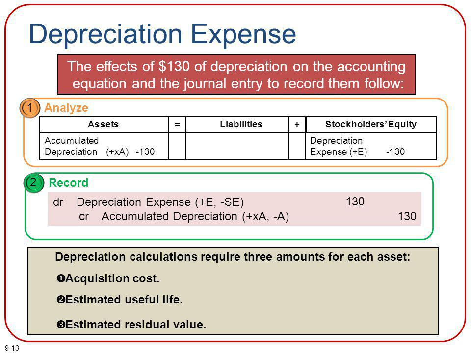 9-14 Depreciation Expense 2010 Depreciation Includes $127 for 2010 Book value 2010