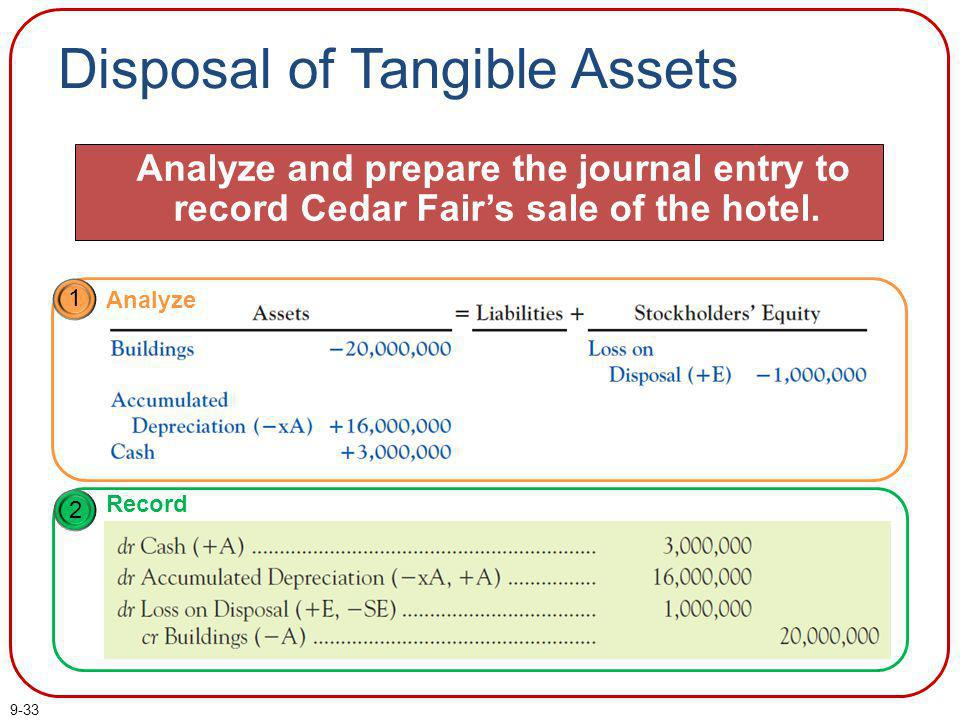 9-34 Learning Objective 9-6 Analyze the acquisition, use, and disposal of long-lived intangible assets.
