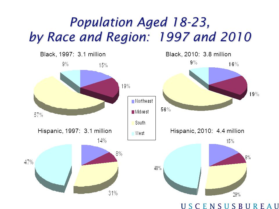 Population Aged 18-23, by Race and Region: 1997 and 2010 Hispanic, 1997: 3.1 millionHispanic, 2010: 4.4 million Black, 2010: 3.8 millionBlack, 1997: 3