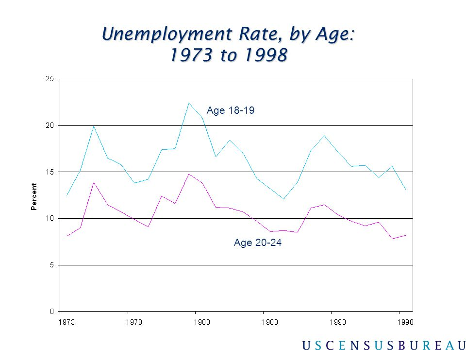 Unemployment Rate, by Age: 1973 to 1998 Age 18-19 Age 20-24