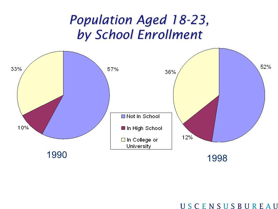 Population Aged 18-23, by School Enrollment 1990 1998