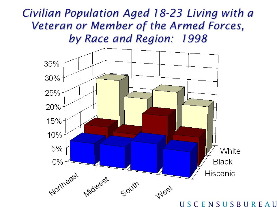Civilian Population Aged 18-23 Living with a Veteran or Member of the Armed Forces, by Race and Region: 1998