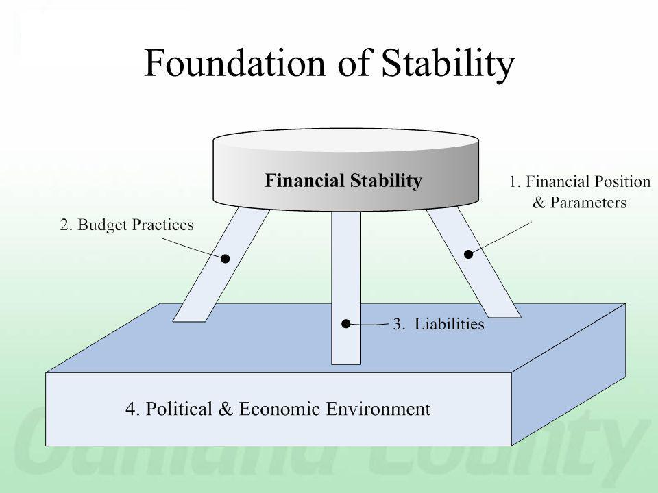 Foundation of Stability