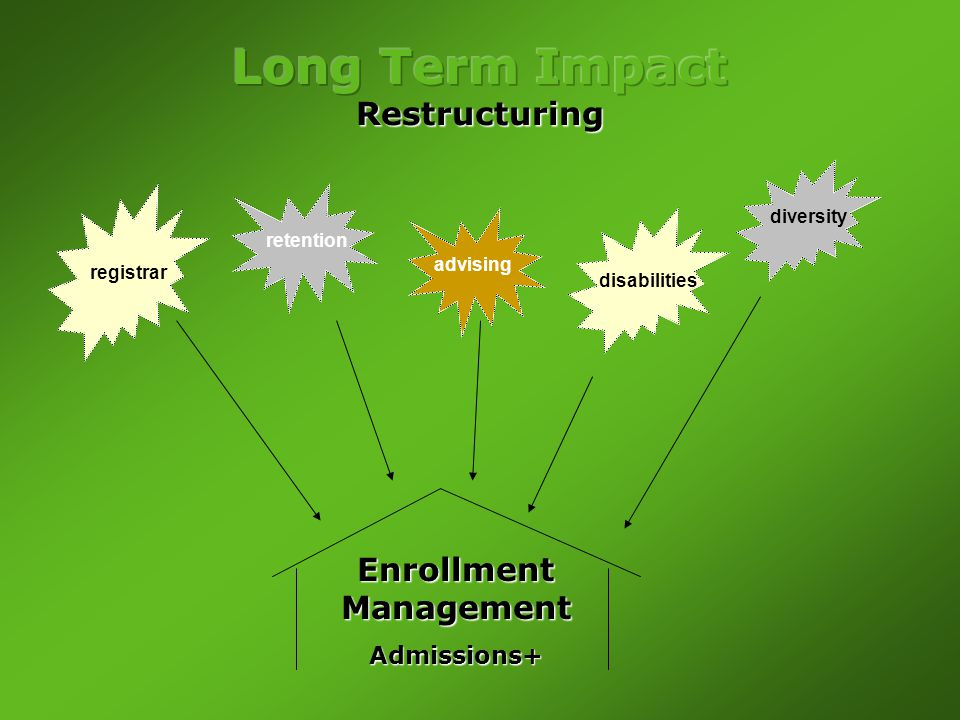 Enrollment Management Admissions+ registrar retention advising disabilities diversity