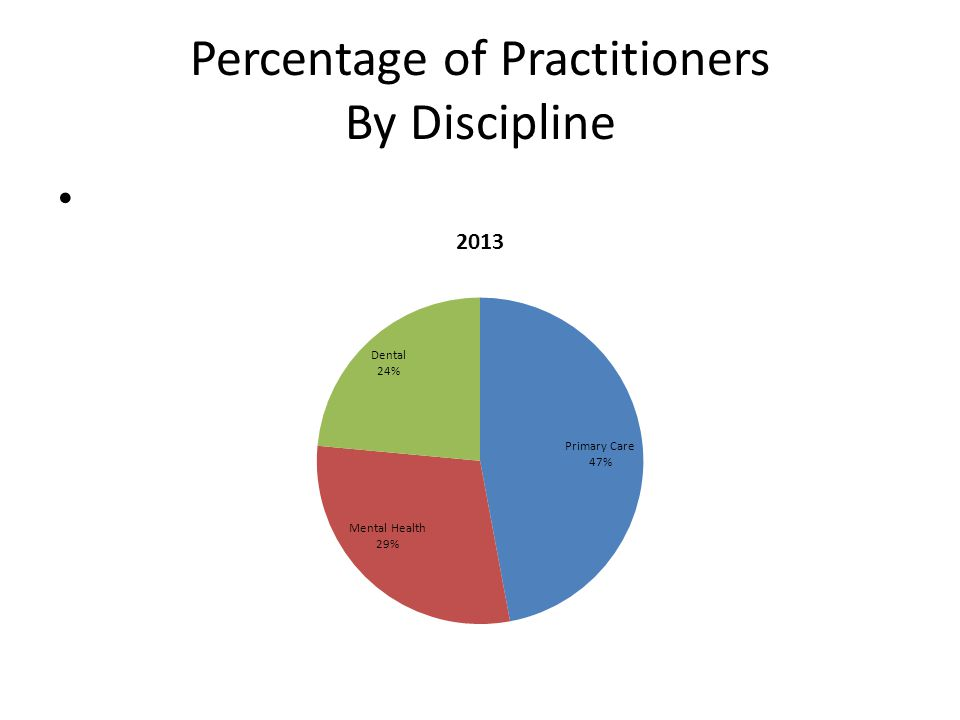 Percentage of Practitioners By Discipline
