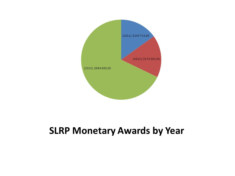 SLRP Monetary Awards by Year
