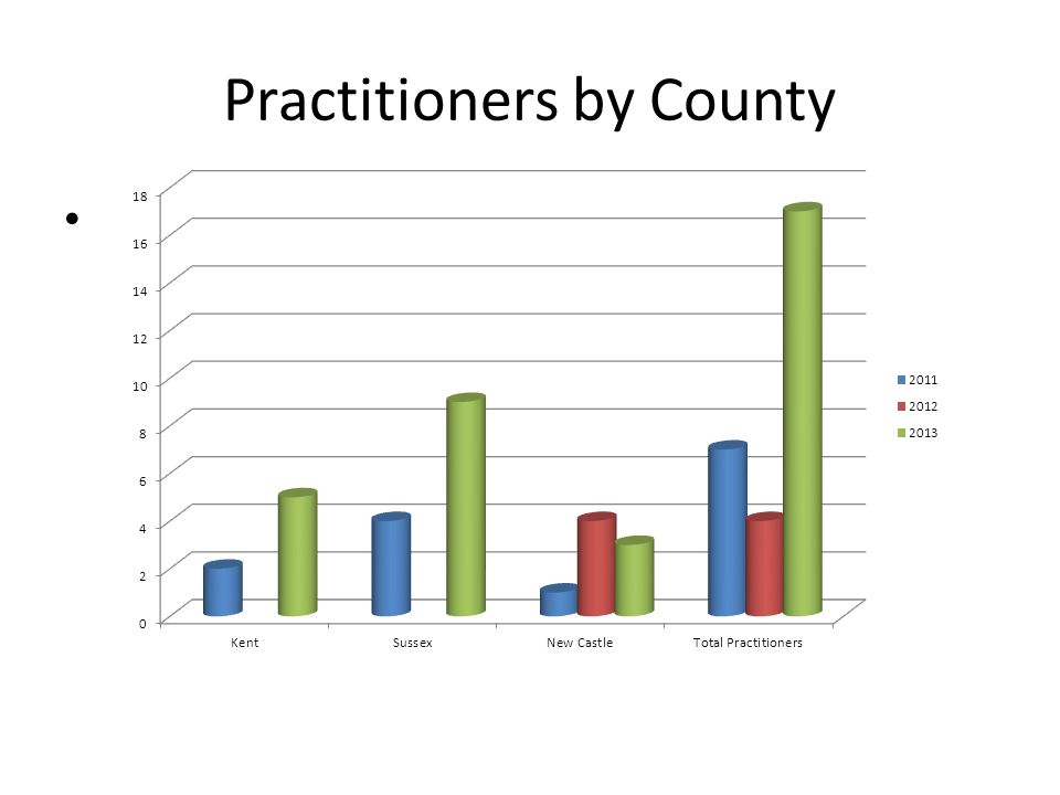 Practitioners by County