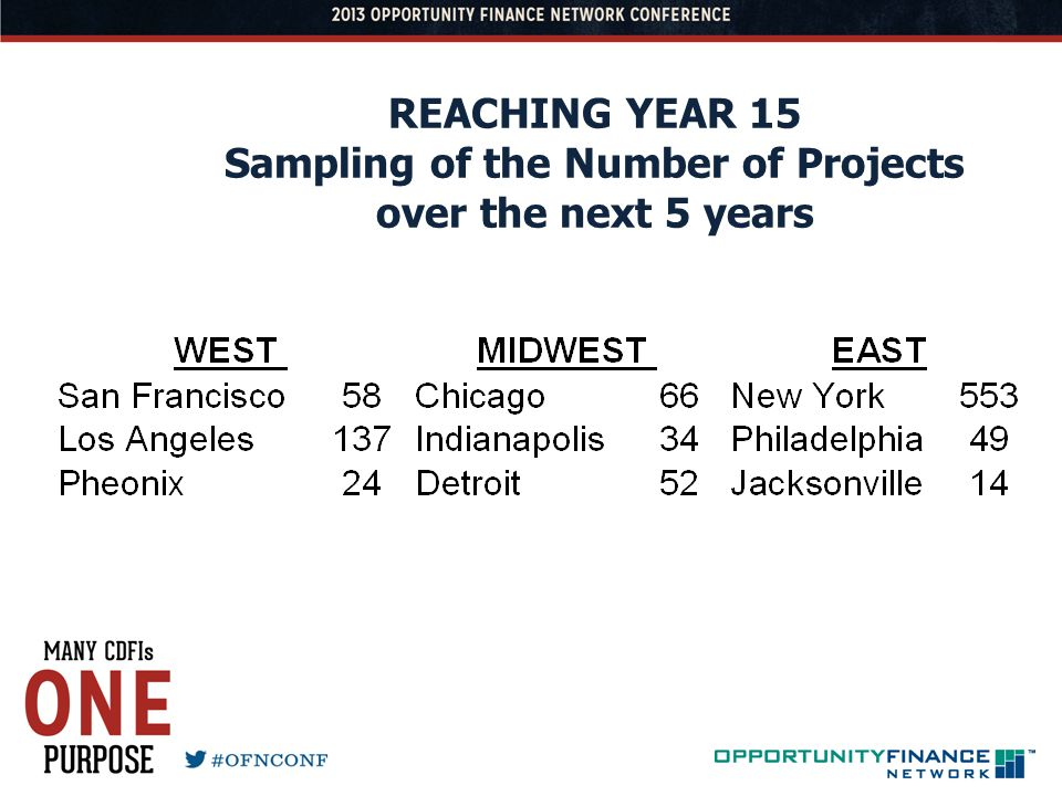REACHING YEAR 15 Sampling of the Number of Projects over the next 5 years