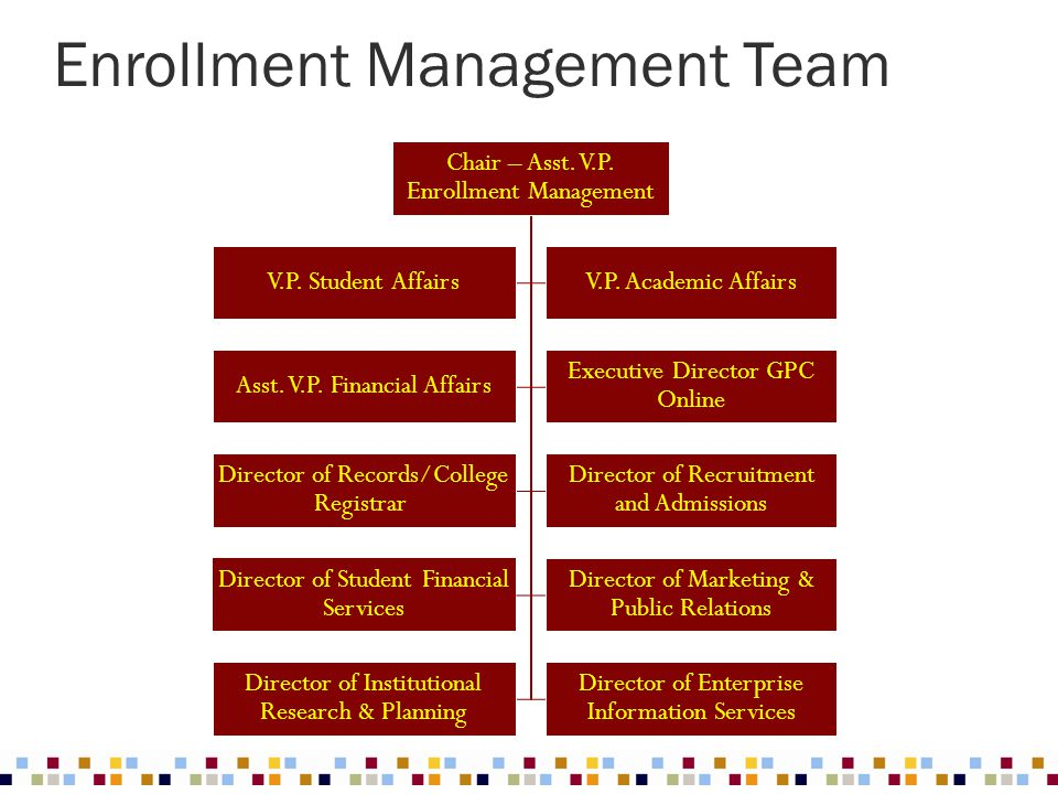 Chair – Asst. V.P. Enrollment Management V.P. Student AffairsV.P. Academic Affairs Asst. V.P. Financial Affairs Executive Director GPC Online Director