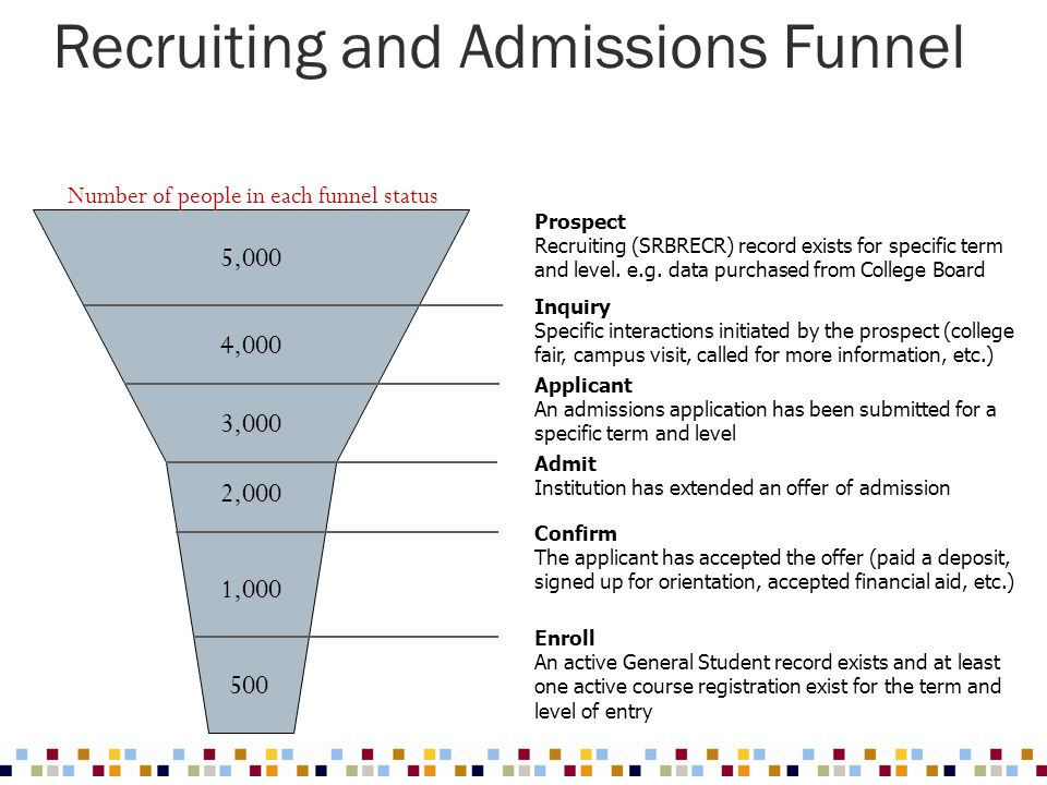 Recruiting and Admissions Funnel 500 1,000 2,000 3,000 4,000 5,000 Prospect Recruiting (SRBRECR) record exists for specific term and level. e.g. data