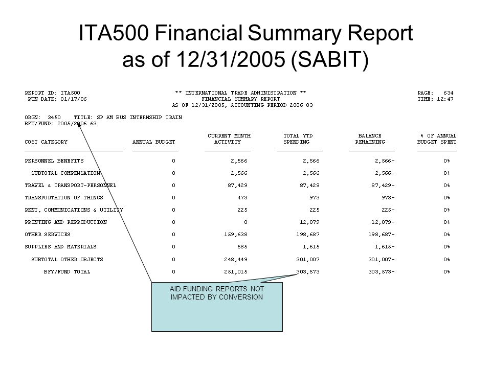 ITA500 Financial Summary Report as of 12/31/2005 (SABIT) AID FUNDING REPORTS NOT IMPACTED BY CONVERSION