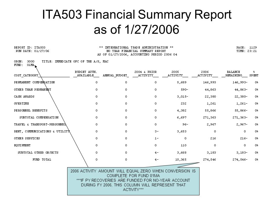 ITA503 Financial Summary Report as of 1/27/2006 2006 ACTIVITY AMOUNT WILL EQUAL ZERO WHEN CONVERSION IS COMPLETE FOR FUND 01MA ***IF PY RECOVERIES ARE FUNDED FOR NO-YEAR ACCOUNT DURING FY 2006, THIS COLUMN WILL REPRESENT THAT ACTIVITY***