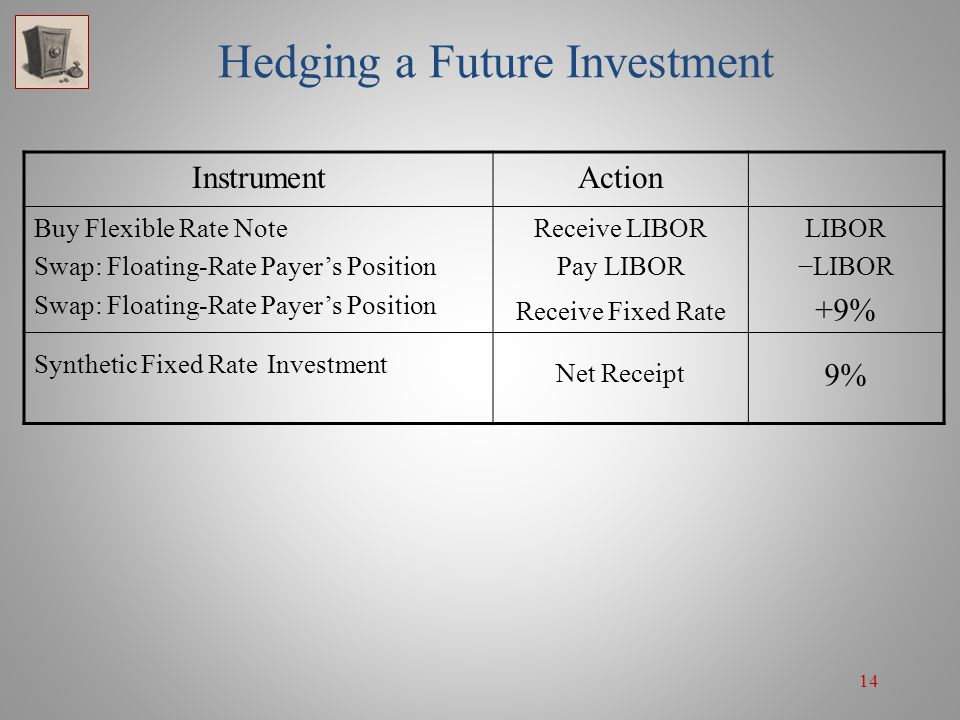 14 Hedging a Future Investment InstrumentAction Buy Flexible Rate Note Swap: Floating-Rate Payers Position Receive LIBOR Pay LIBOR Receive Fixed Rate