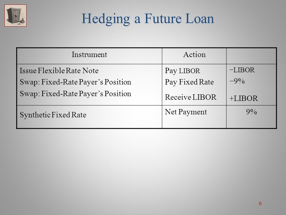 7 Hedging a Future Loan Alternatively, at the forward swaps expiration date, the company could sell the 5-year 9%/LIBOR swap underlying the forward swap contract and issue a 5- year fixed-rate bond.