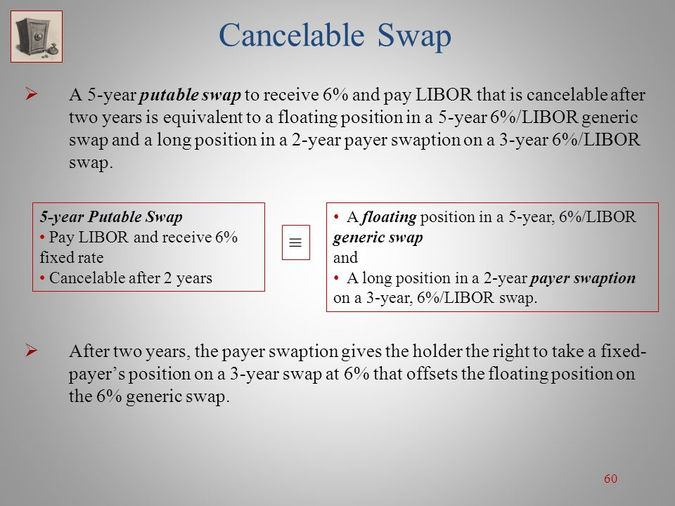 60 Cancelable Swap A 5-year putable swap to receive 6% and pay LIBOR that is cancelable after two years is equivalent to a floating position in a 5-ye