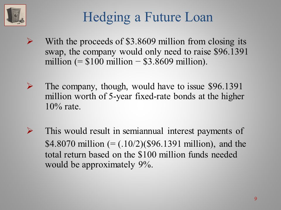 50 Hedging the Risk of Embedded Call Option If two years later, rates were to increase, then the bonds would not be called and the swaption would have no value.