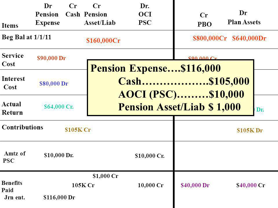Items Dr Pension Expense Cr Pension Asset/Liab Cr Cash PBO Plan Assets Beg Bal at 1/1/11 Service Cost Interest Cost Actual Return Contributions Cr Dr