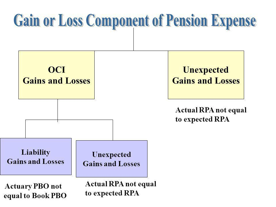 OCI Gains and Losses Unexpected Gains and Losses Unexpected Gains and Losses Liability Gains and Losses Actuary PBO not equal to Book PBO Actual RPA n