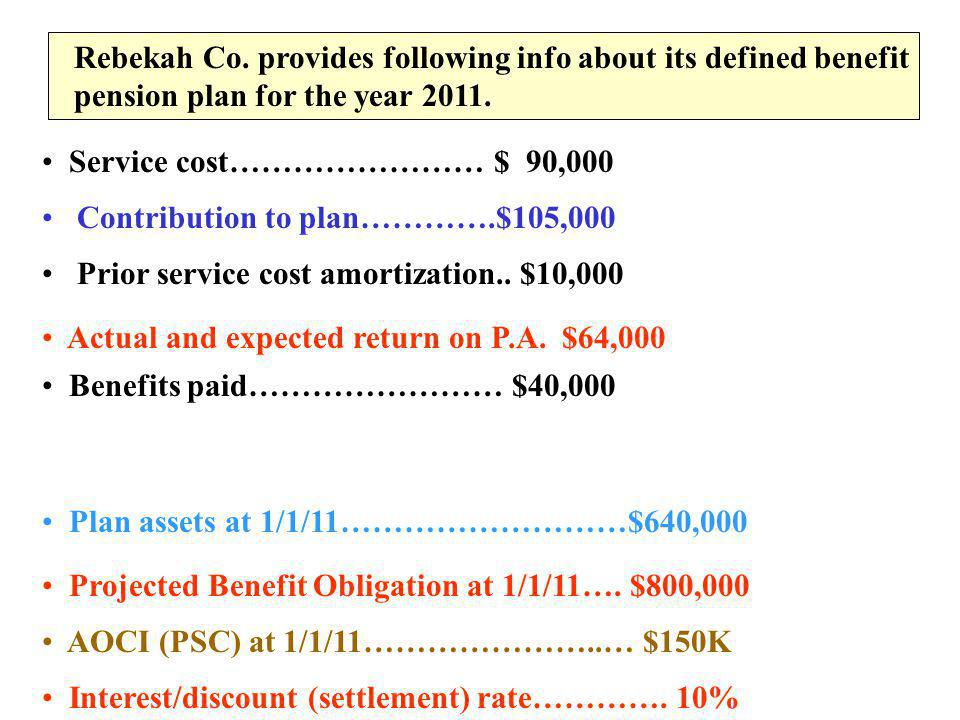 Rebekah Co. provides following info about its defined benefit pension plan for the year 2011. Service cost…………………… $ 90,000 Contribution to plan………….$