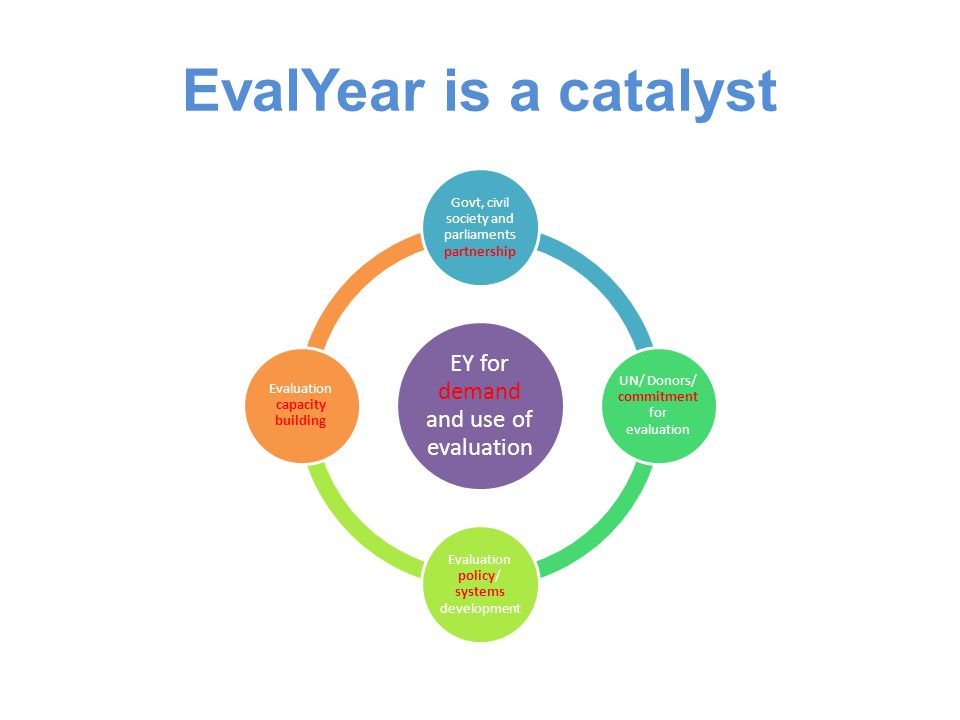 EvalYear is a catalyst EY for demand and use of evaluation Govt, civil society and parliaments partnership UN/ Donors/ commitment for evaluation Evaluation policy/ systems development Evaluation capacity building