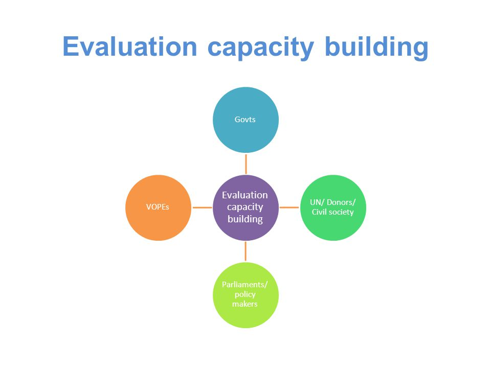 Evaluation capacity building Govts UN/ Donors/ Civil society Parliaments/ policy makers VOPEs