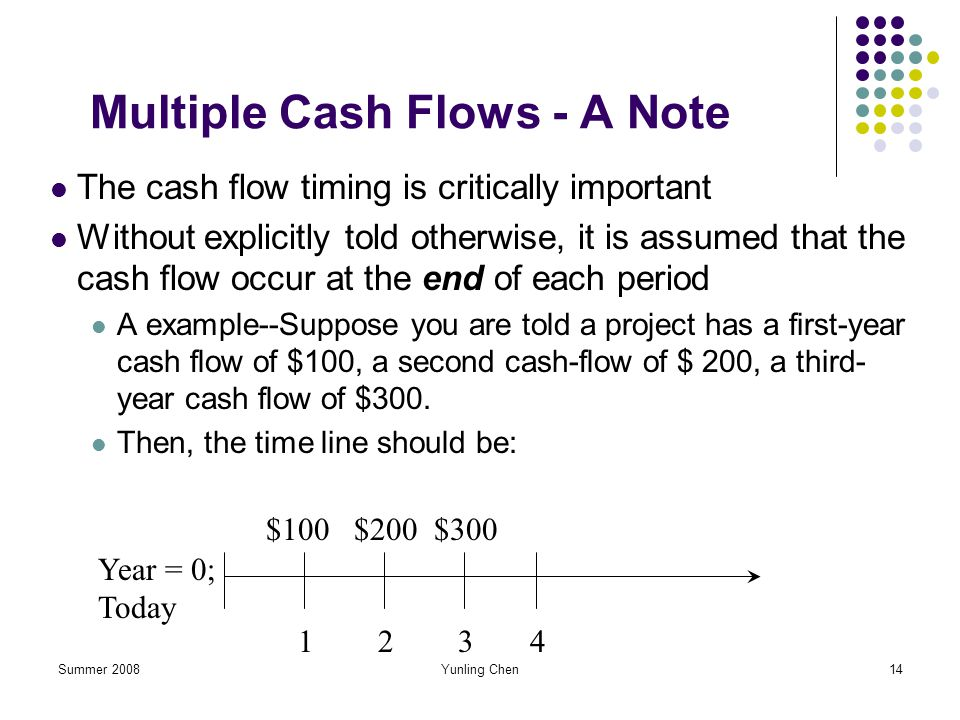 Summer 2008Yunling Chen14 Multiple Cash Flows - A Note The cash flow timing is critically important Without explicitly told otherwise, it is assumed t