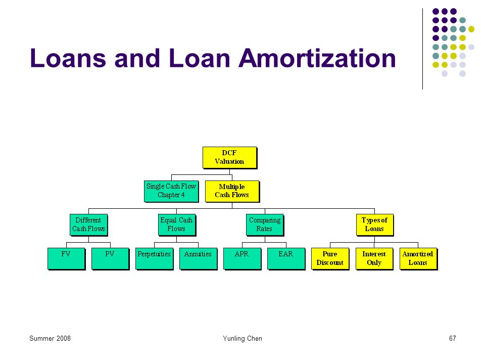 Summer 2008Yunling Chen67 Loans and Loan Amortization