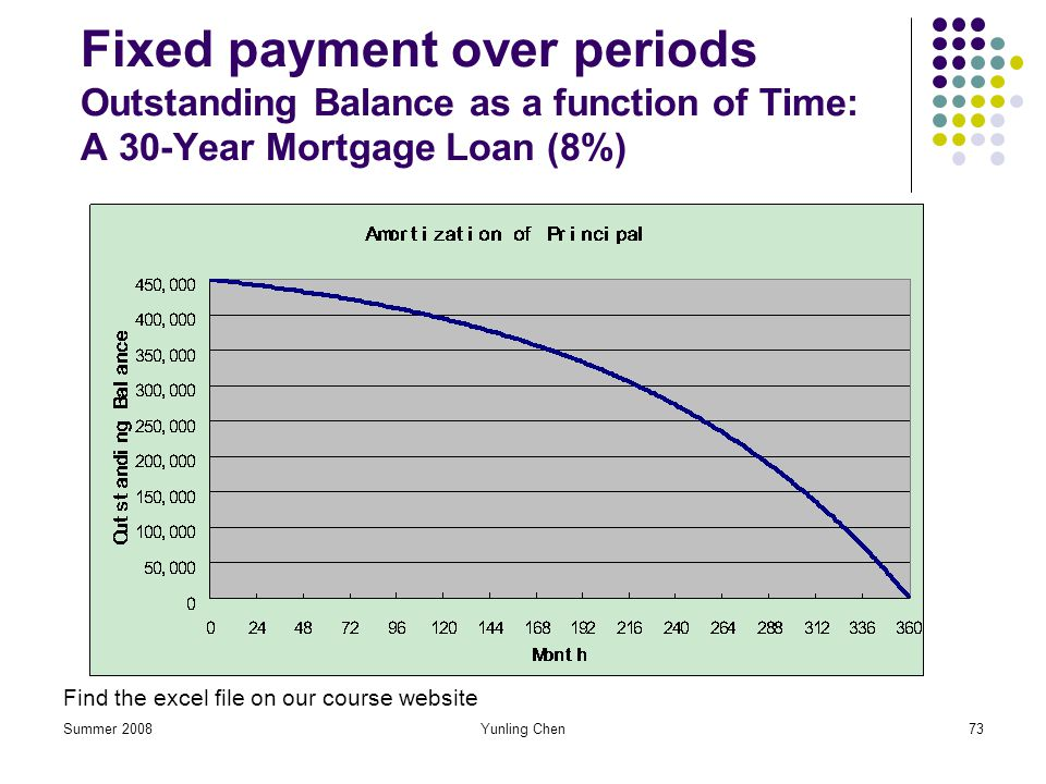 Summer 2008Yunling Chen73 Fixed payment over periods Outstanding Balance as a function of Time: A 30-Year Mortgage Loan (8%) Find the excel file on ou