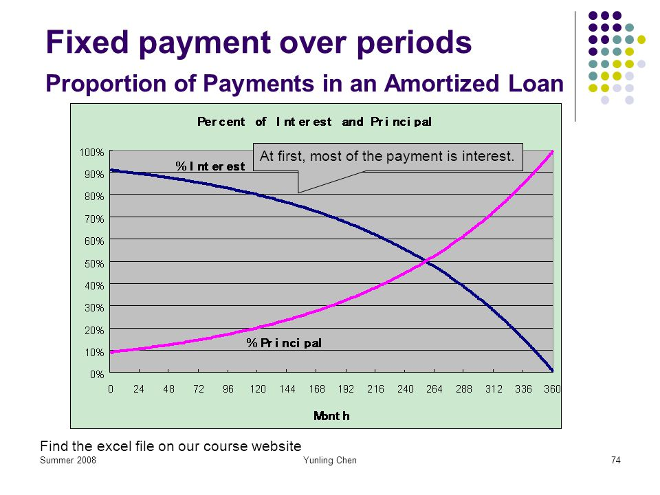 Summer 2008Yunling Chen74 Fixed payment over periods Proportion of Payments in an Amortized Loan Find the excel file on our course website At first, m