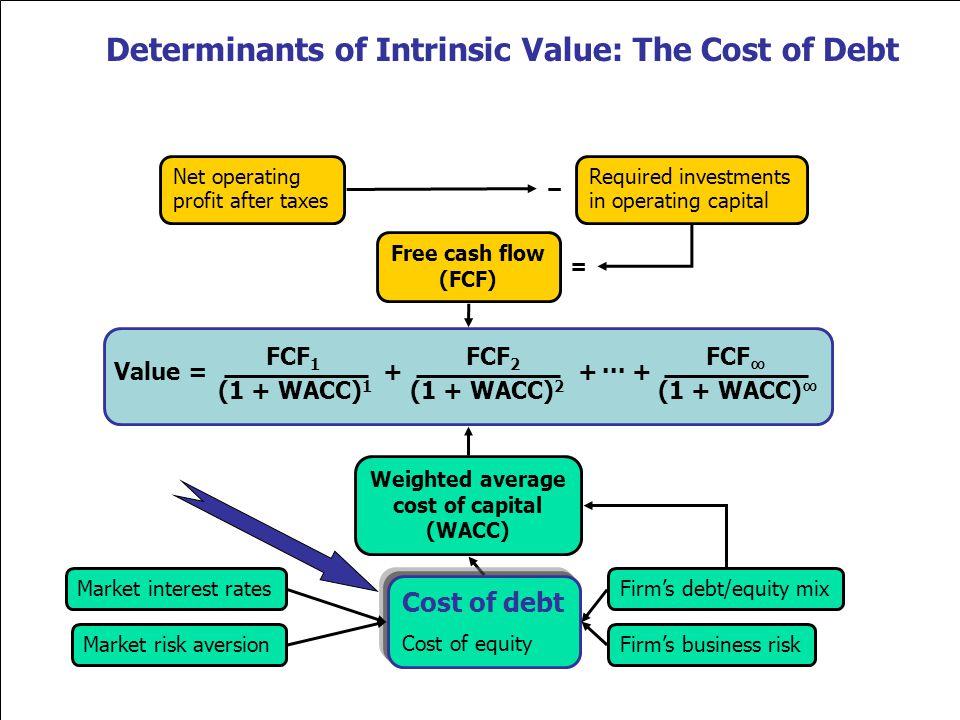 3 Value = + + + FCF 1 FCF 2 FCF (1 + WACC) 1 (1 + WACC) (1 + WACC) 2 Free cash flow (FCF) Market interest rates Firms business riskMarket risk aversio