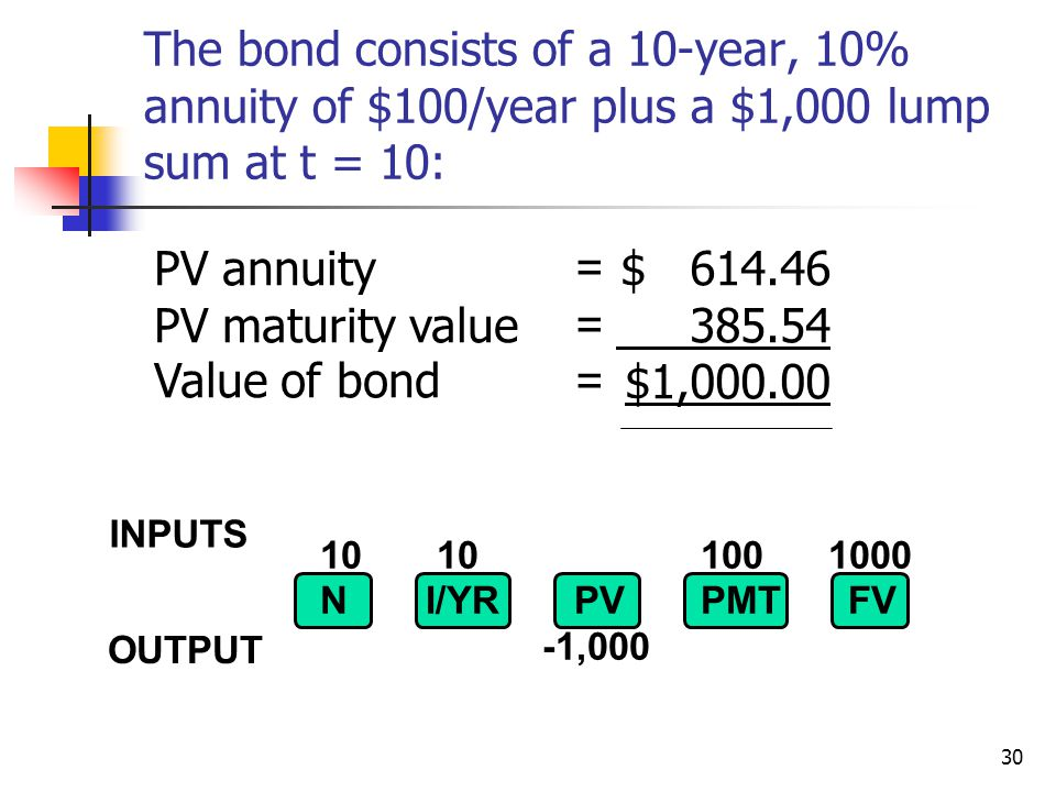 30 10 10 100 1000 NI/YR PV PMTFV -1,000 $ 614.46 385.54 $1,000.00 PV annuity PV maturity value Value of bond ====== INPUTS OUTPUT The bond consists of