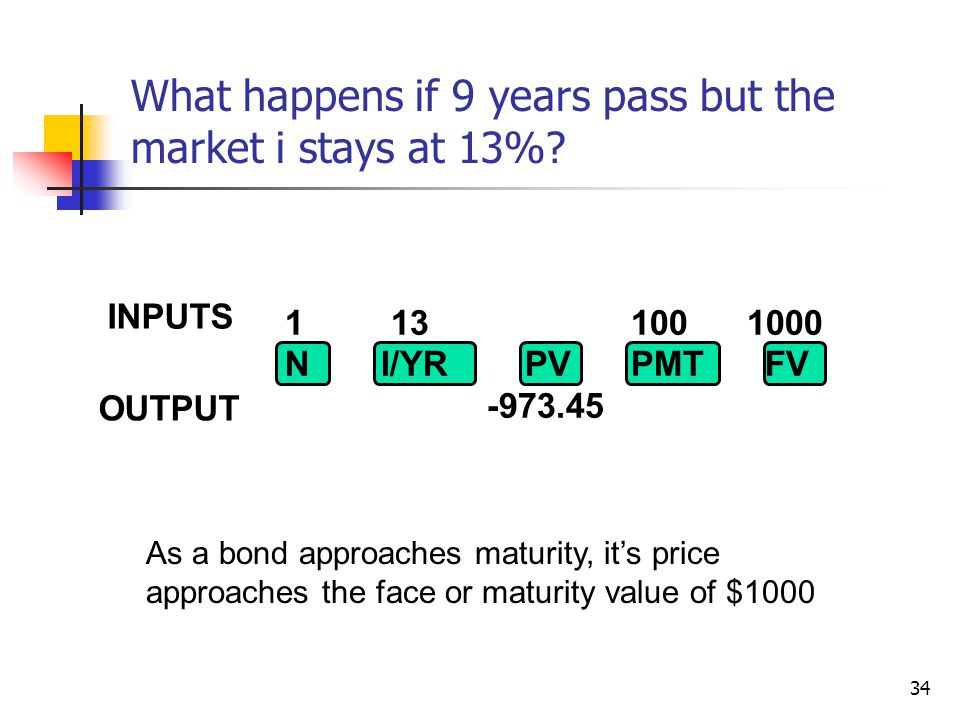 34 1 13 100 1000 NI/YR PV PMTFV -973.45 INPUTS OUTPUT What happens if 9 years pass but the market i stays at 13%? As a bond approaches maturity, its p