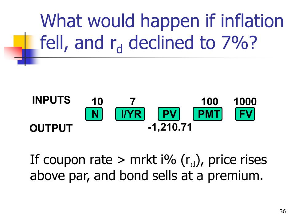 36 What would happen if inflation fell, and r d declined to 7%? If coupon rate > mrkt i% (r d ), price rises above par, and bond sells at a premium. 1