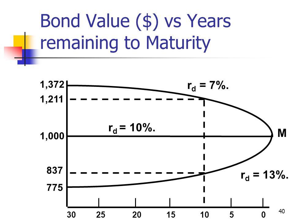 40 M 1,372 1,211 1,000 837 775 3025 20 15 10 5 0 r d = 7%. r d = 13%. r d = 10%. Bond Value ($) vs Years remaining to Maturity