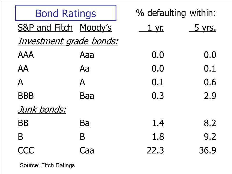 64 Bond Ratings % defaulting within: S&P and FitchMoodys 1 yr. 5 yrs. Investment grade bonds: AAAAaa0.0 AAAa0.00.1 AA 0.6 BBBBaa0.32.9 Junk bonds: BBB