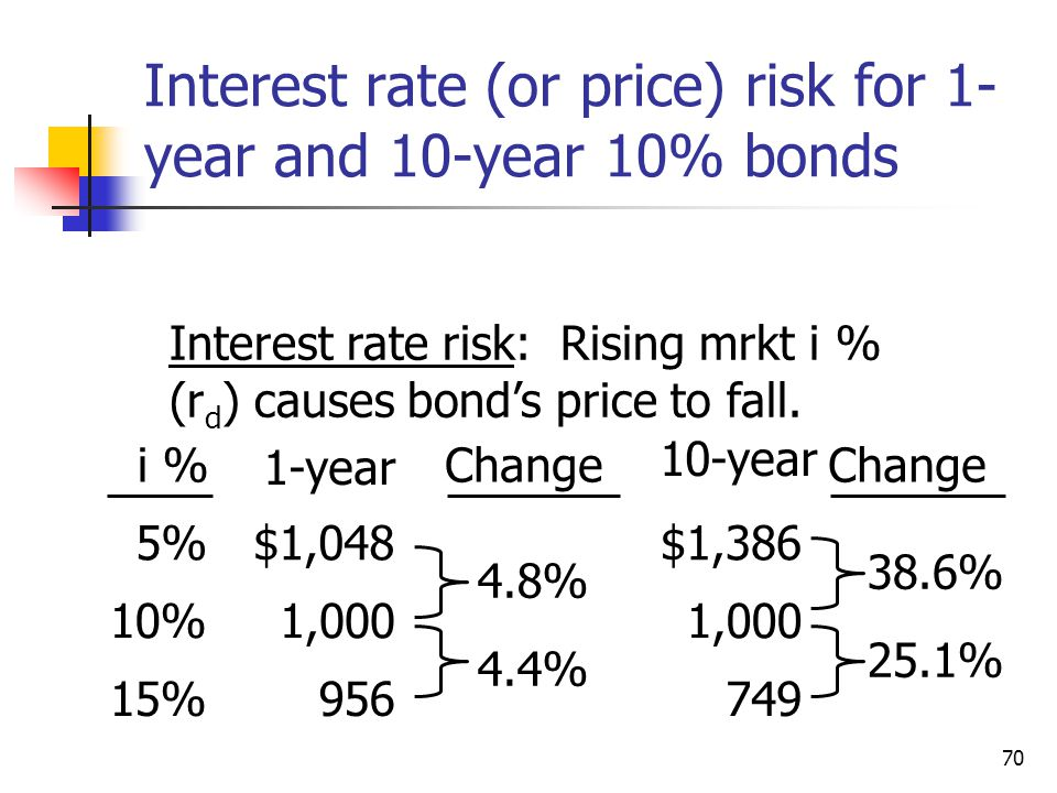 70 Interest rate (or price) risk for 1- year and 10-year 10% bonds i % 1-year Change 10-year Change 5%$1,048$1,386 10%1,000 4.8% 1,000 38.6% 15%956 4.