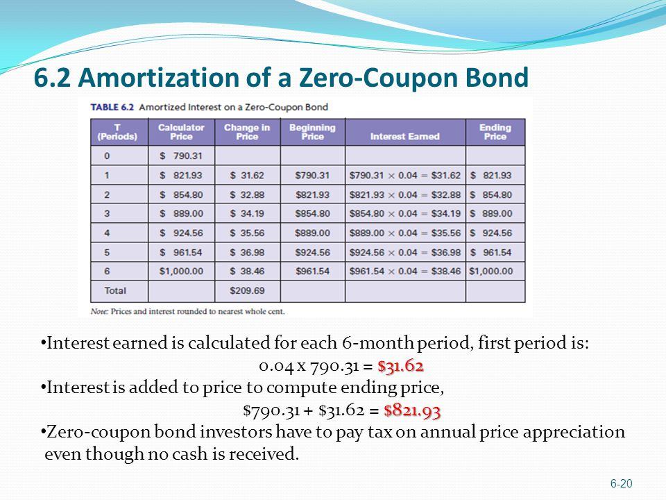 6.2 Amortization of a Zero-Coupon Bond 6-20 Interest earned is calculated for each 6-month period, first period is: $31.62 0.04 x 790.31 = $31.62 Inte