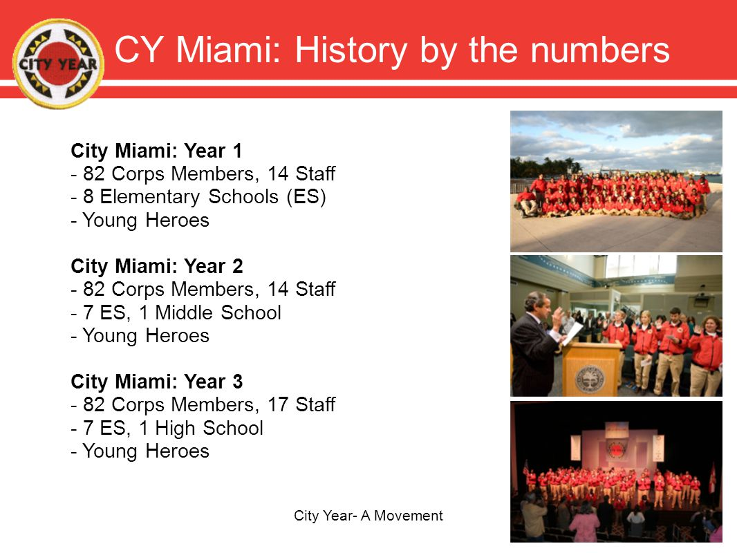 CY Miami: History by the numbers City Year- A Movement City Miami: Year 1 - 82 Corps Members, 14 Staff - 8 Elementary Schools (ES) - Young Heroes City Miami: Year 2 - 82 Corps Members, 14 Staff - 7 ES, 1 Middle School - Young Heroes City Miami: Year 3 - 82 Corps Members, 17 Staff - 7 ES, 1 High School - Young Heroes