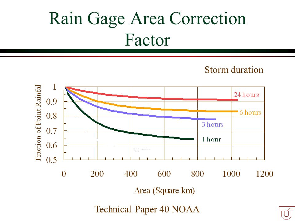 Rain Gage Area Correction Factor Technical Paper 40 NOAA Storm duration