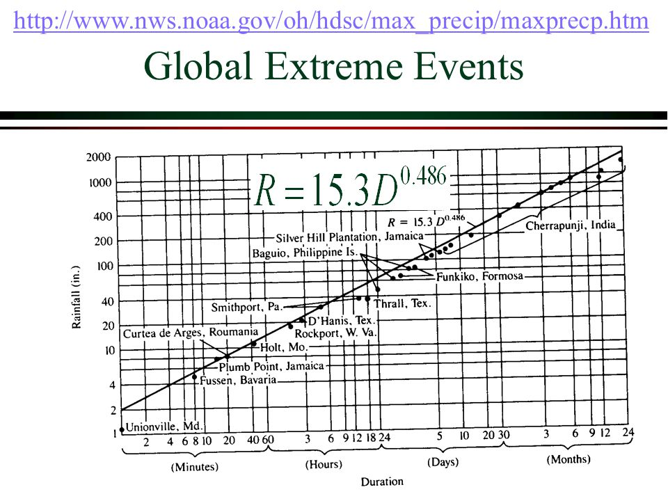 Global Extreme Events http://www.nws.noaa.gov/oh/hdsc/max_precip/maxprecp.htm