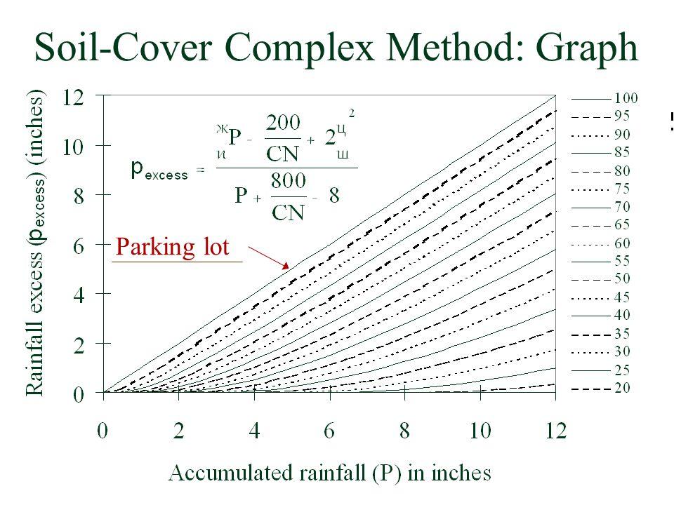 Parking lot Soil-Cover Complex Method: Graph